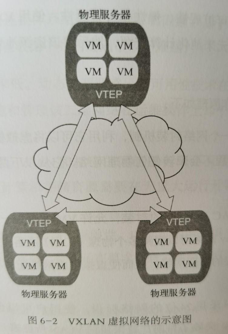 Overlay 技术建立虚拟网络的方法之一:VXLAN技术